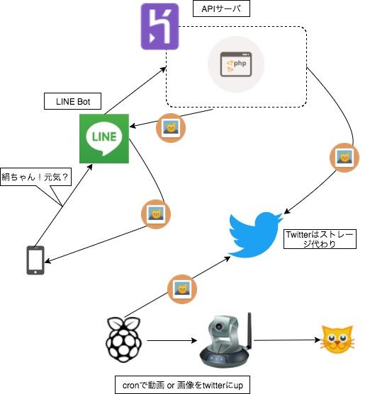 猫Bot初期構成図.jpg