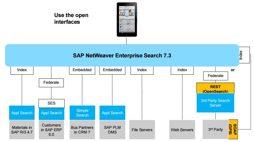 SAP TRex and Enterprise Search tips - Qiita