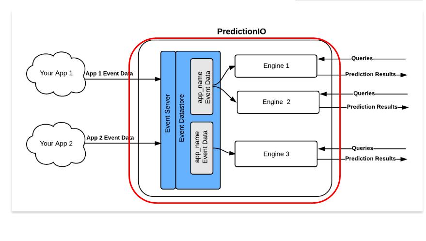 PredictionIO_Engines.png