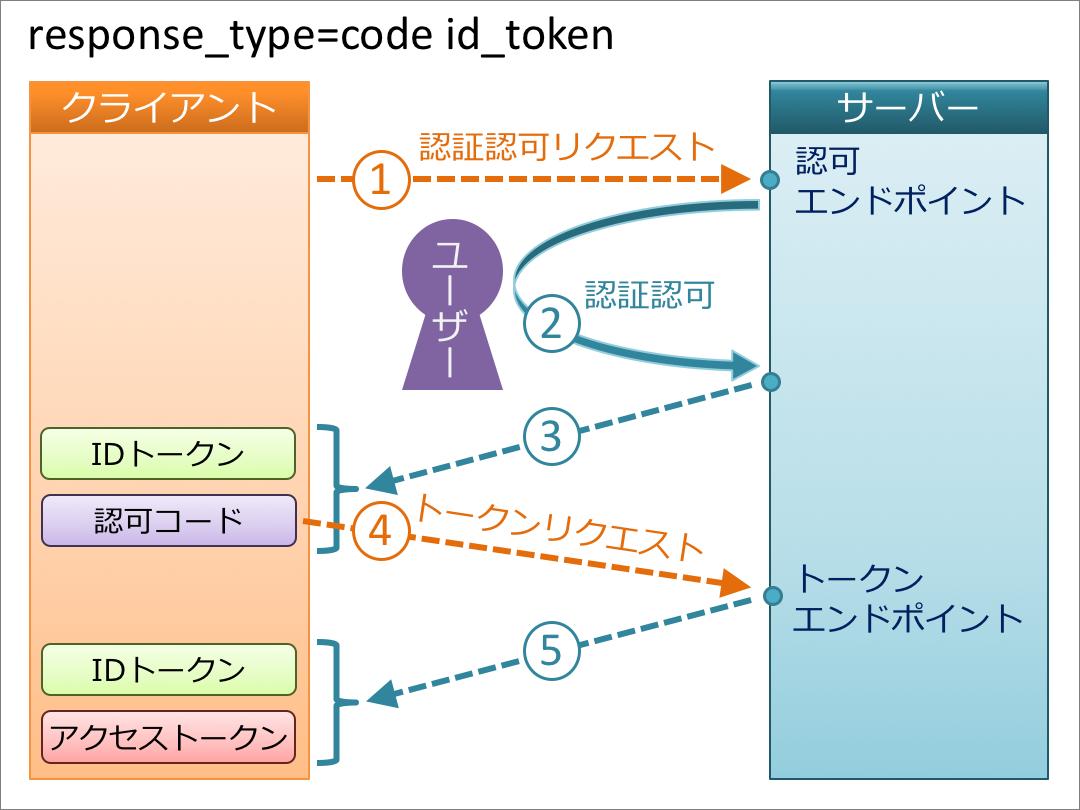code_id_token.png