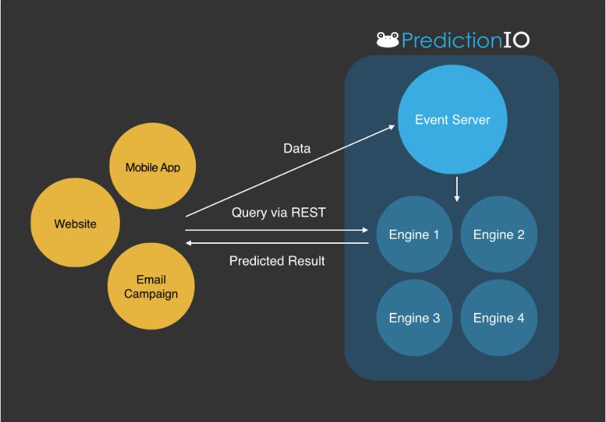 PredictionIO_architecture.png