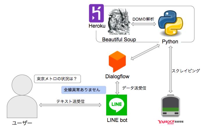 python+Dialogflowで東京メトロの運行情報を返すLINE botを作る