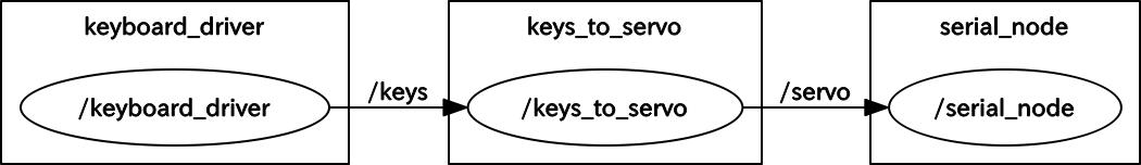 servo_test.png