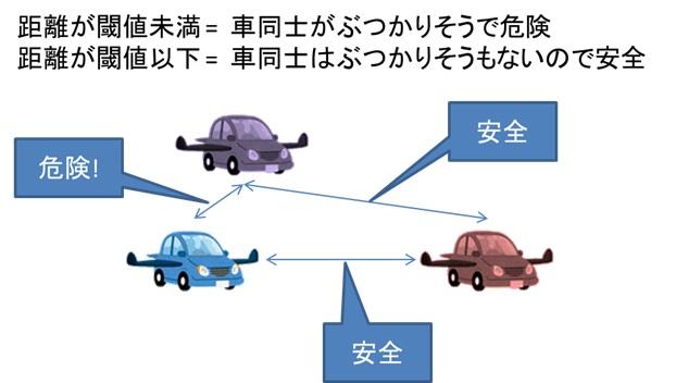 空飛ぶ車がぶつからないようにするために向けて(数理モデル化編)_2.jpg