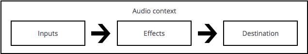 web-audio-api-flowchart[1].png