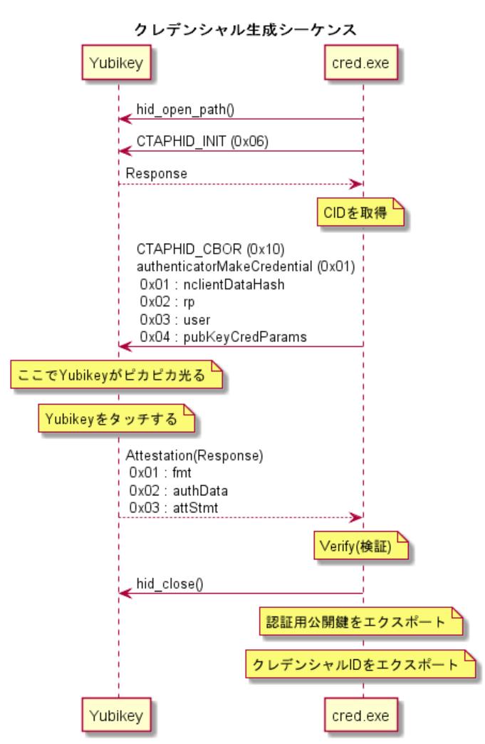 CTAP2 お勉強メモ#3 - 登録(Create) - Qiita