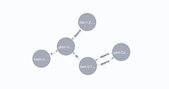 neo4j_depend_top5.png