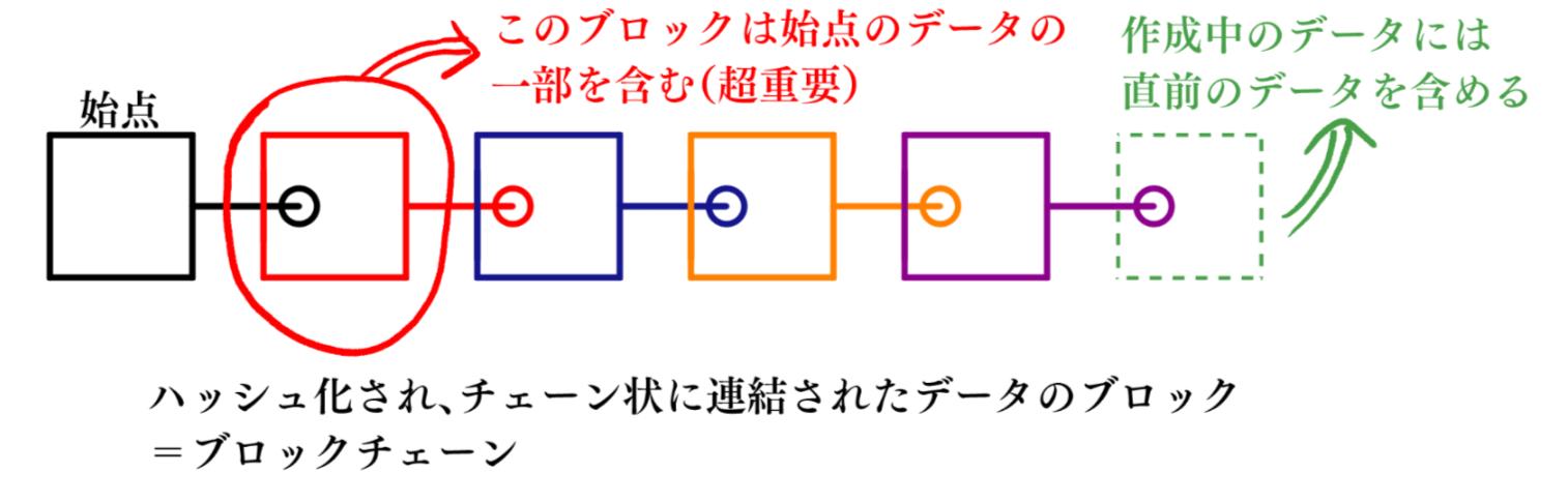4-2-2_blockchain1.png