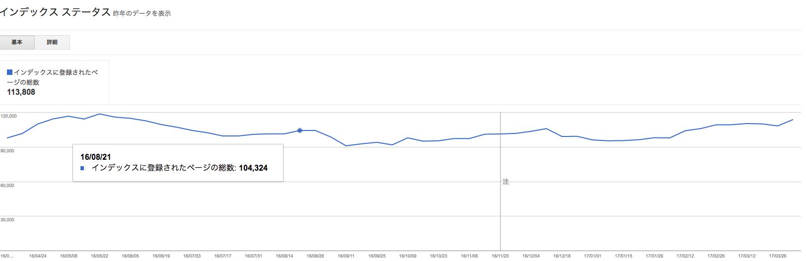 Googleインデックス数