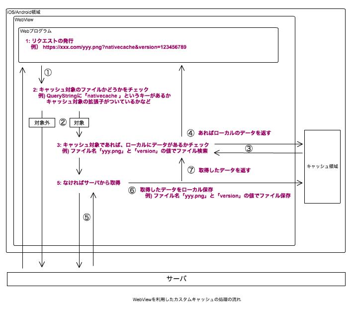 図2_WebViewを利用したカスタムキャッシュの処理の流れ.png