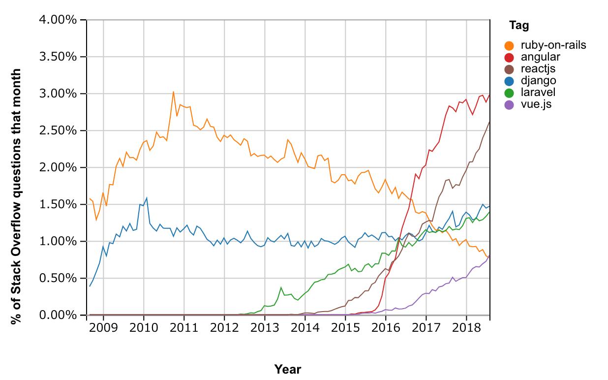 web-dev-trend.png