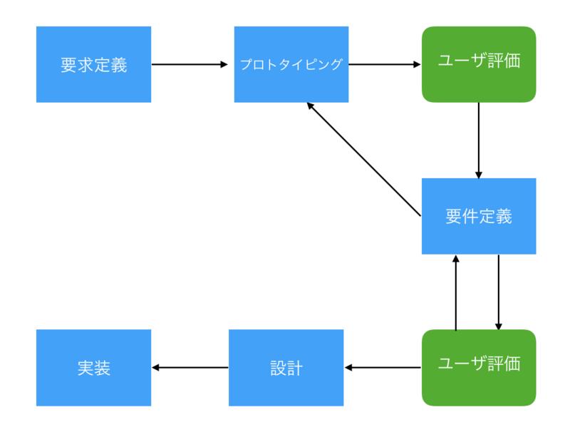 プロトタイプ図3