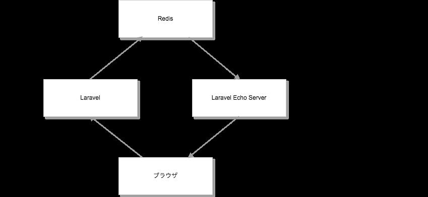 マグロと寿司とWebSocket。Laravel+Vue jsで簡易的なチャットを