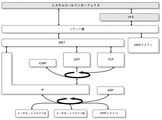kernel_network_stack.png
