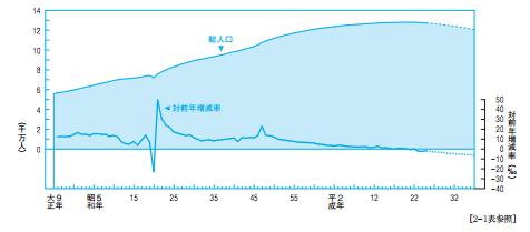 総人口の推移.png