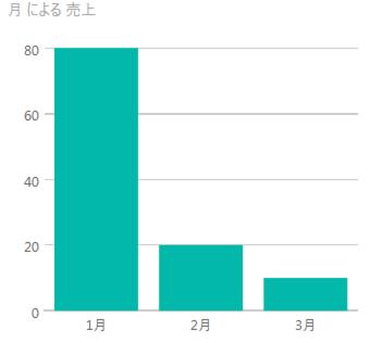 普通のグラフ.png