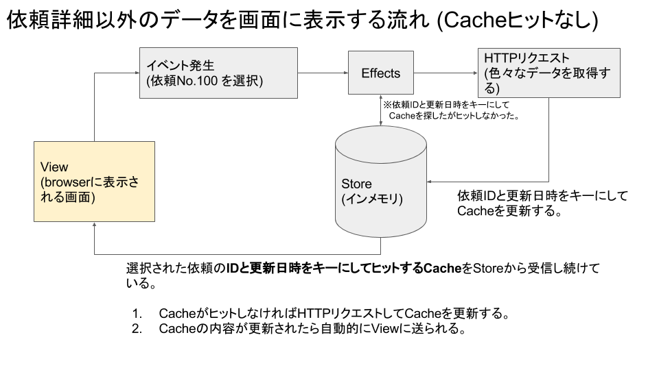 TaskDriverのStore発表資料用の図 (2).png