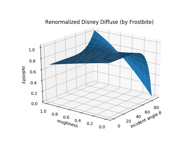 diffuse_brdf_figXX_plot_renormalized_disney.png