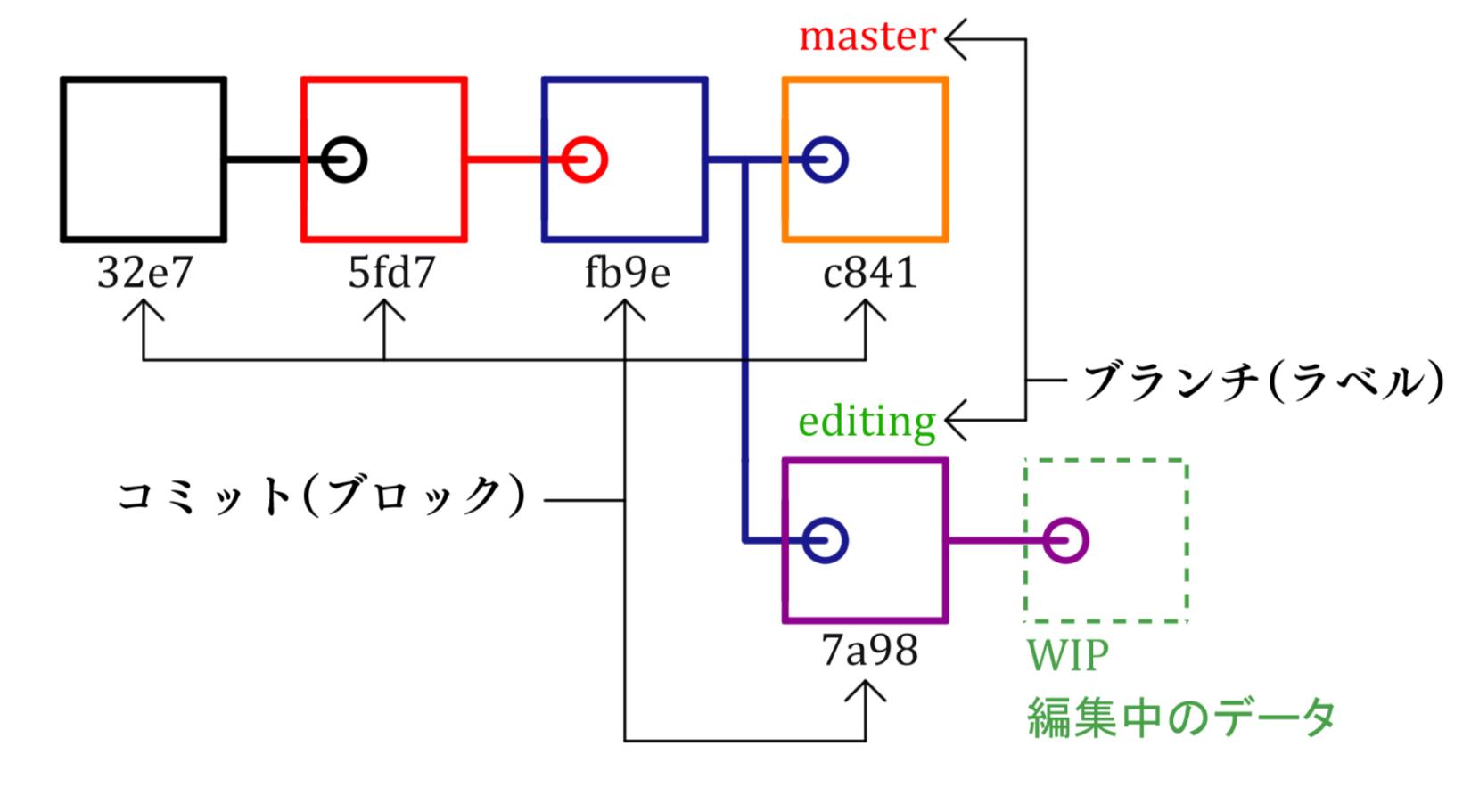 4-2-2_git_database.png