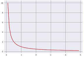 自然対数微分グラフ.png
