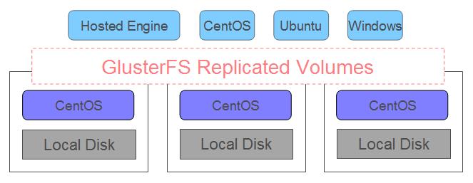 CentOS7 3とoVirtとGlusterFSによるOSS版ハイパーコンバージド