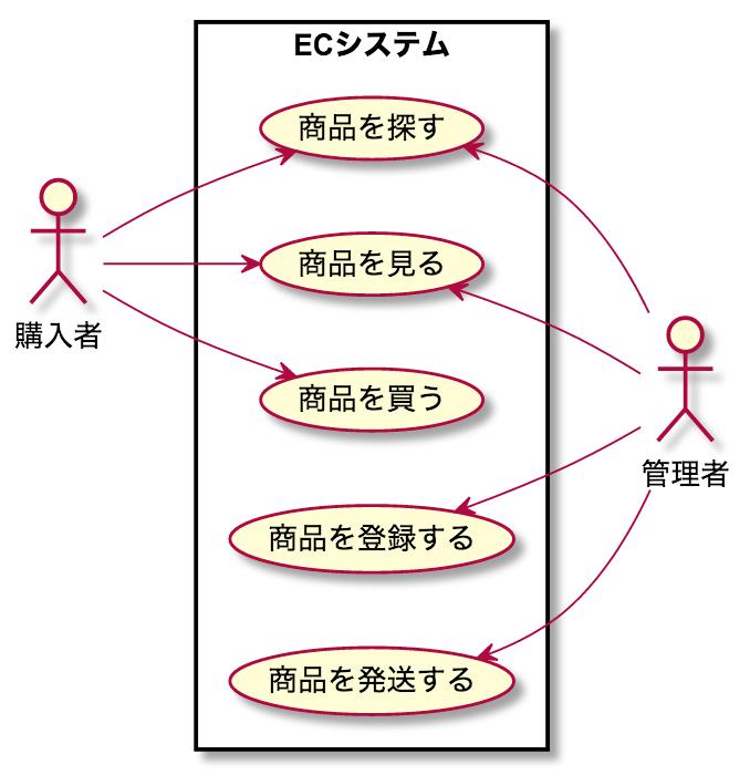 UML ユースケース 書き方 例 ステップ4 整理する