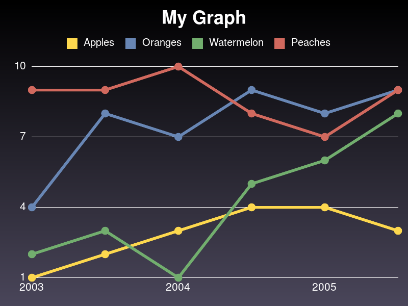 my_fruity_graph.png