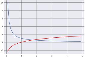 自然対数グラフ.png