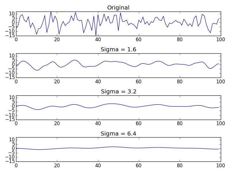 Gaussian convolution examples