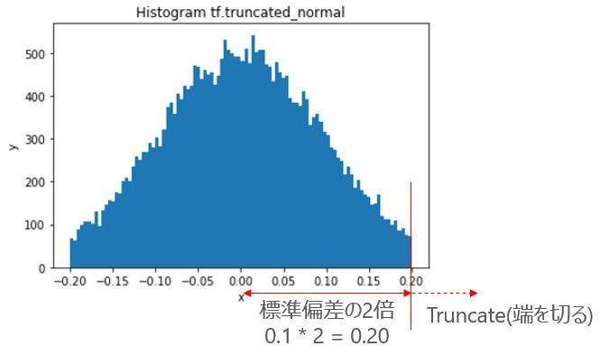 01.truncated_normal01.JPG