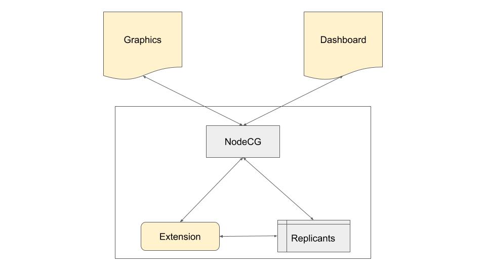 nodecg bundle architecture (1).png