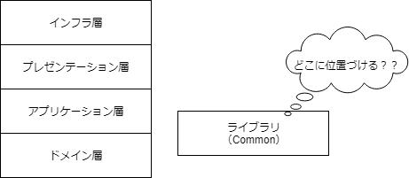 レイヤー図「Commonをどこに位置づける??」