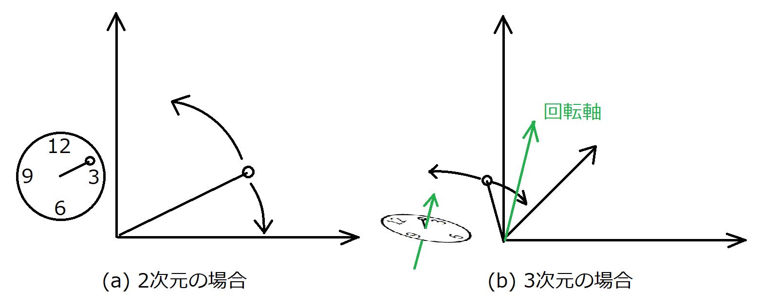 3 次元 行列 回転