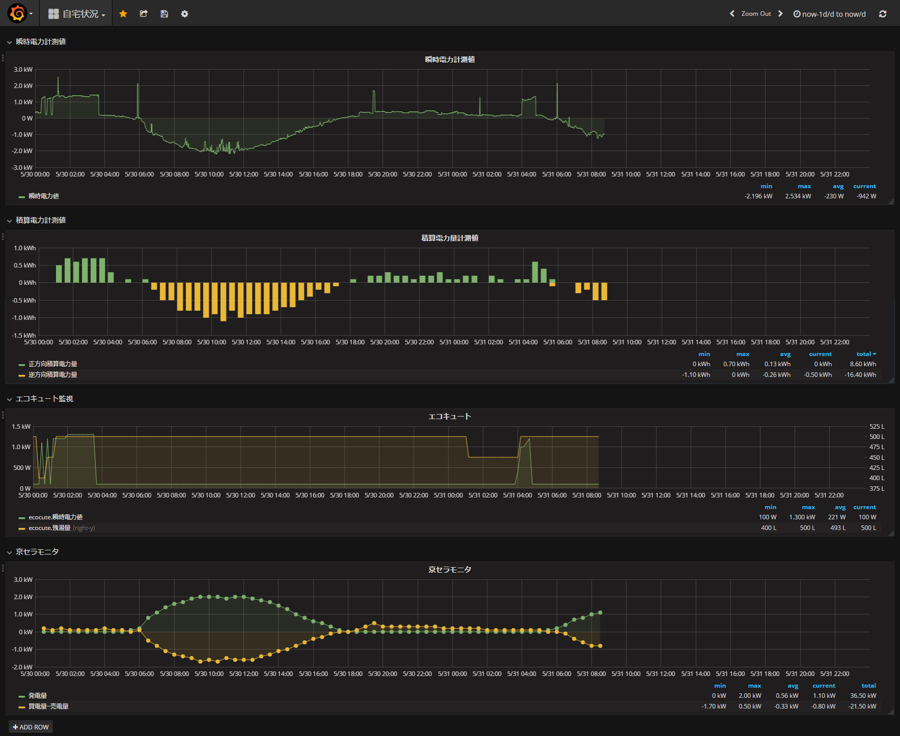 FireShot Capture 1 - Grafana - 自宅状況_ - http___katsumin.tk_3000_dashboard_db_zi-zhai-zhuang-kuang.png