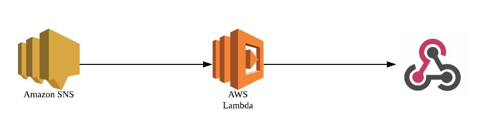 cloudformation/samでsns通知をslackに流すgoのlambdaを作る - Qiita