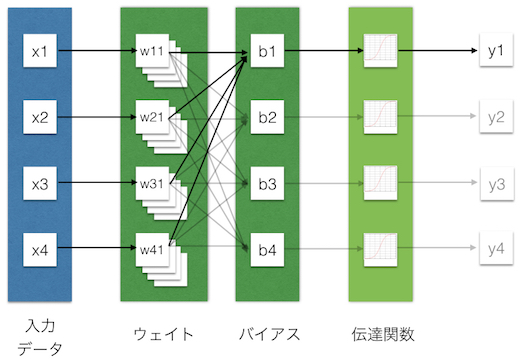 Inside of Deep Learning (ディ...