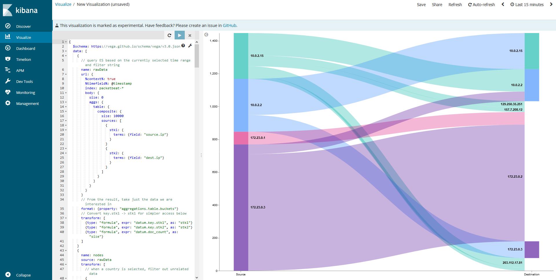 PacketbeatのFlow情報をSankey Diagramで可視化する(Kibana6 2+
