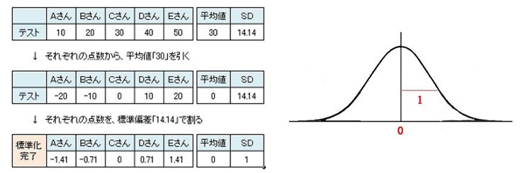 データの標準化.png