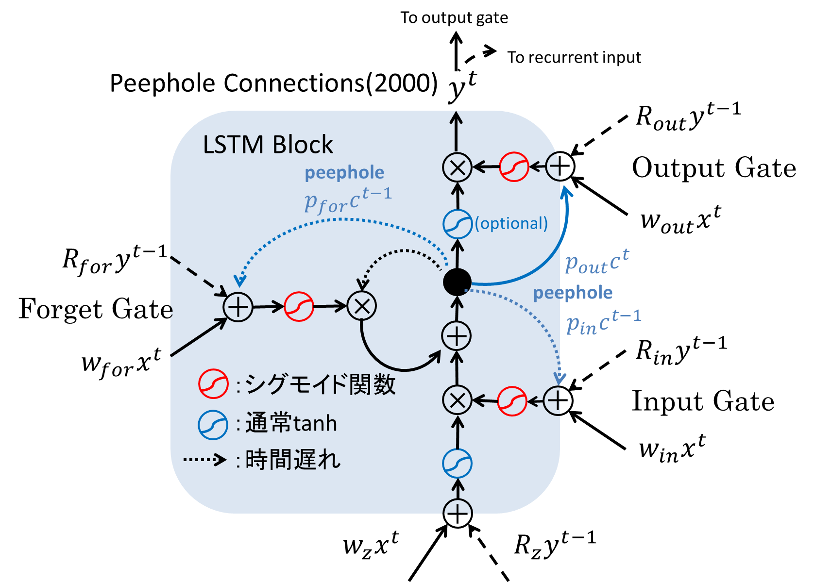 lstm_00.png