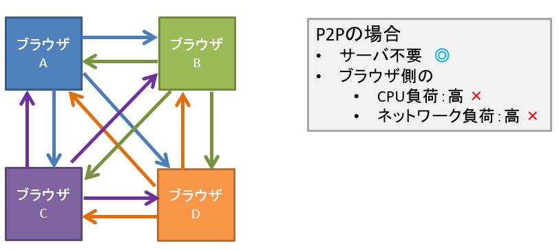 webrtc_p2p.png