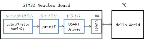 STM32 Nucleo Boardでベアメタルなhello world - Qiita