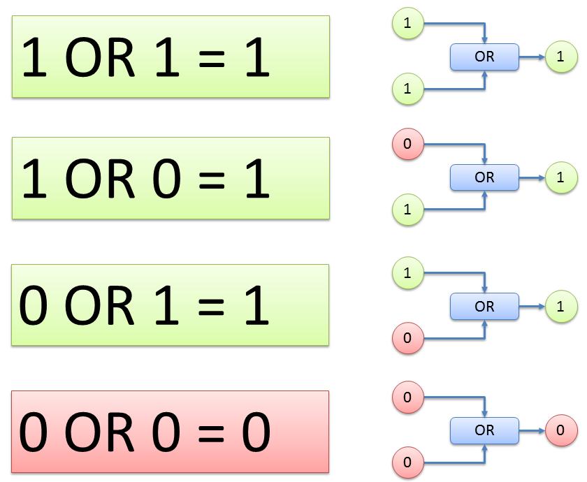 Ruby コードを短くする為の論理和と論理積(と排他的論理和)のおさらい Qiita