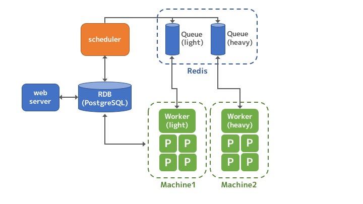 Dockerを用いてAirflow Clusterを構築してみた - Qiita