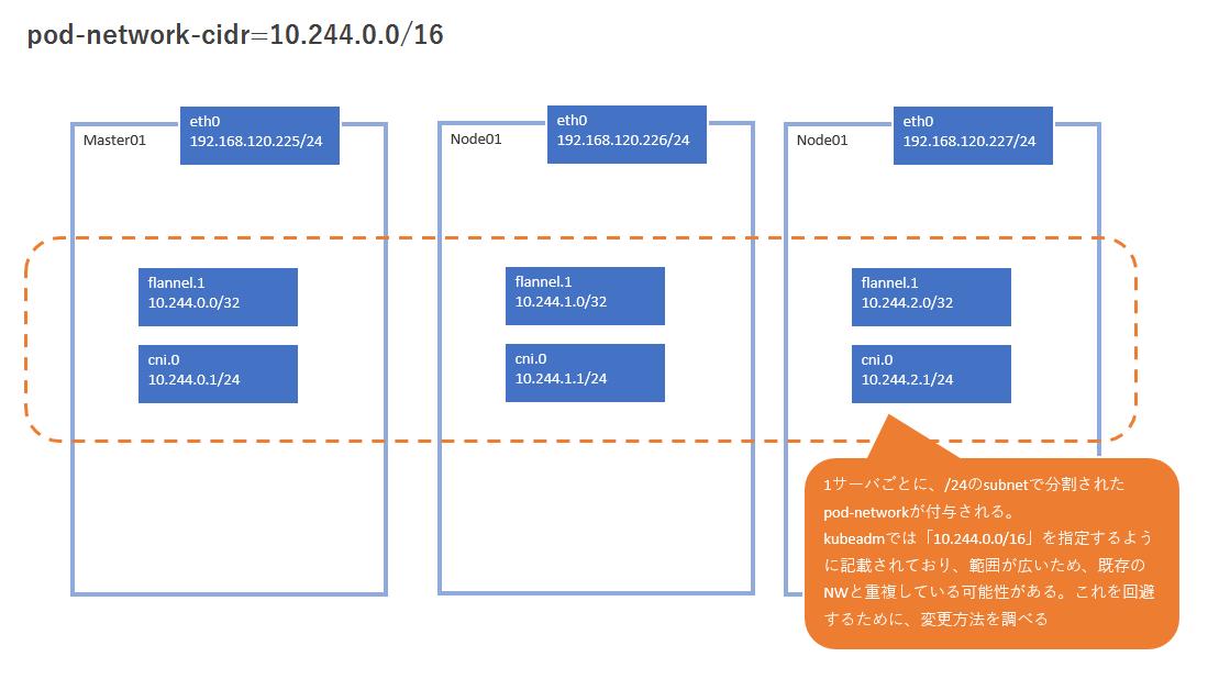 kubeadmで Pod-network-cidr を変更する - Qiita