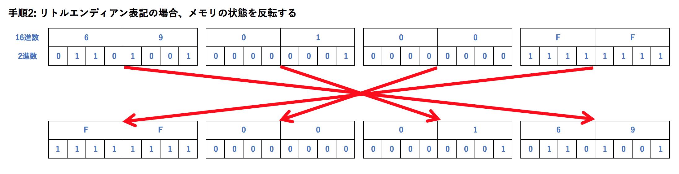 手順2_リトルエンディアン表記の場合、メモリの状態を反転する.png
