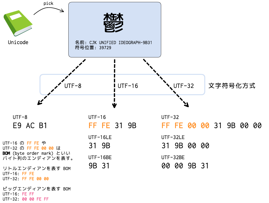 Unicode and UTF-8.png