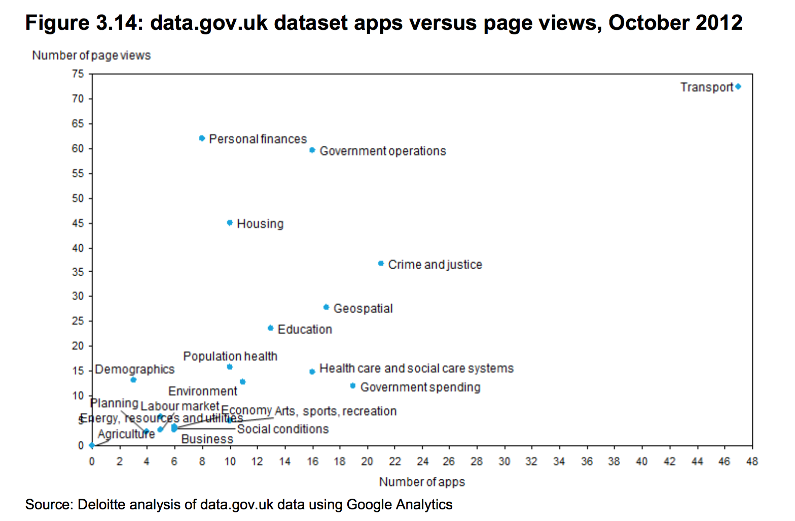 data.gov.uk dataset apps versus page views.png