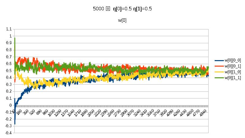 積5000w[0]η[0]=0.5η[1]=0.5.png