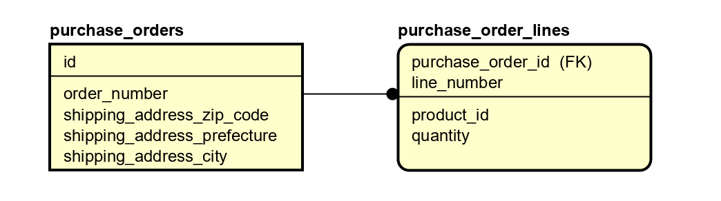 Doctrine_DDD_Aggregate_example_table.png