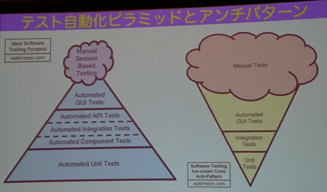 テスト自動化ピラミッドとアンチパターン